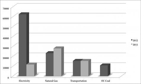 City Meets Target, Halves Carbon Emissions