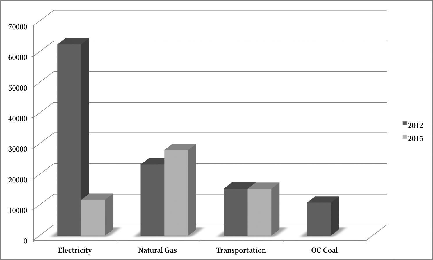 This chart shows the difference in Oberlin's emissions in metric tons of CO2 in 2015 and 2012.  .