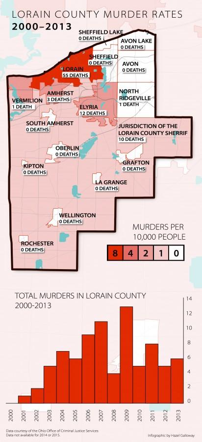 Oberlin Man Murdered in Apartment
