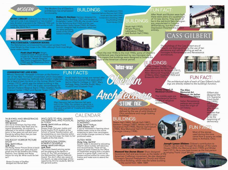 Oberlin Architecture