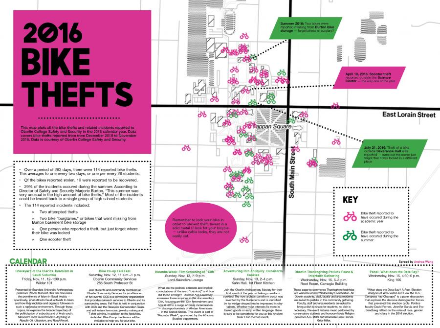 2016 Bike Thefts