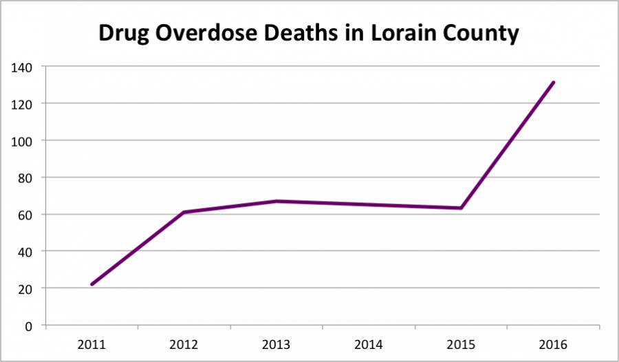 A+graph+shows+the+number+of+fatal+drug+overdoses+in+Lorain+County+from+2011+to+2016.+Between+2015+and+2016%2C+the+number+of+overdoses+more+than+doubled.+